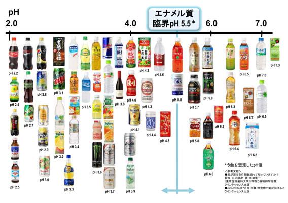 飲み物pH表